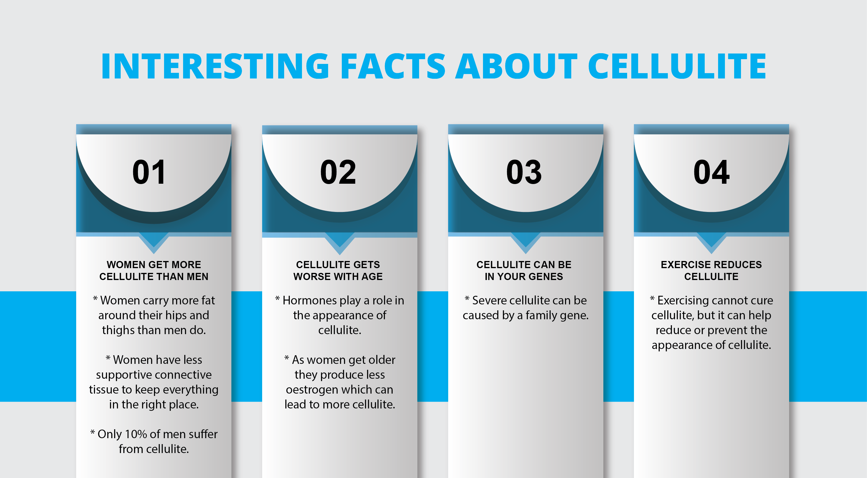 Interesting Facts about Cellulite